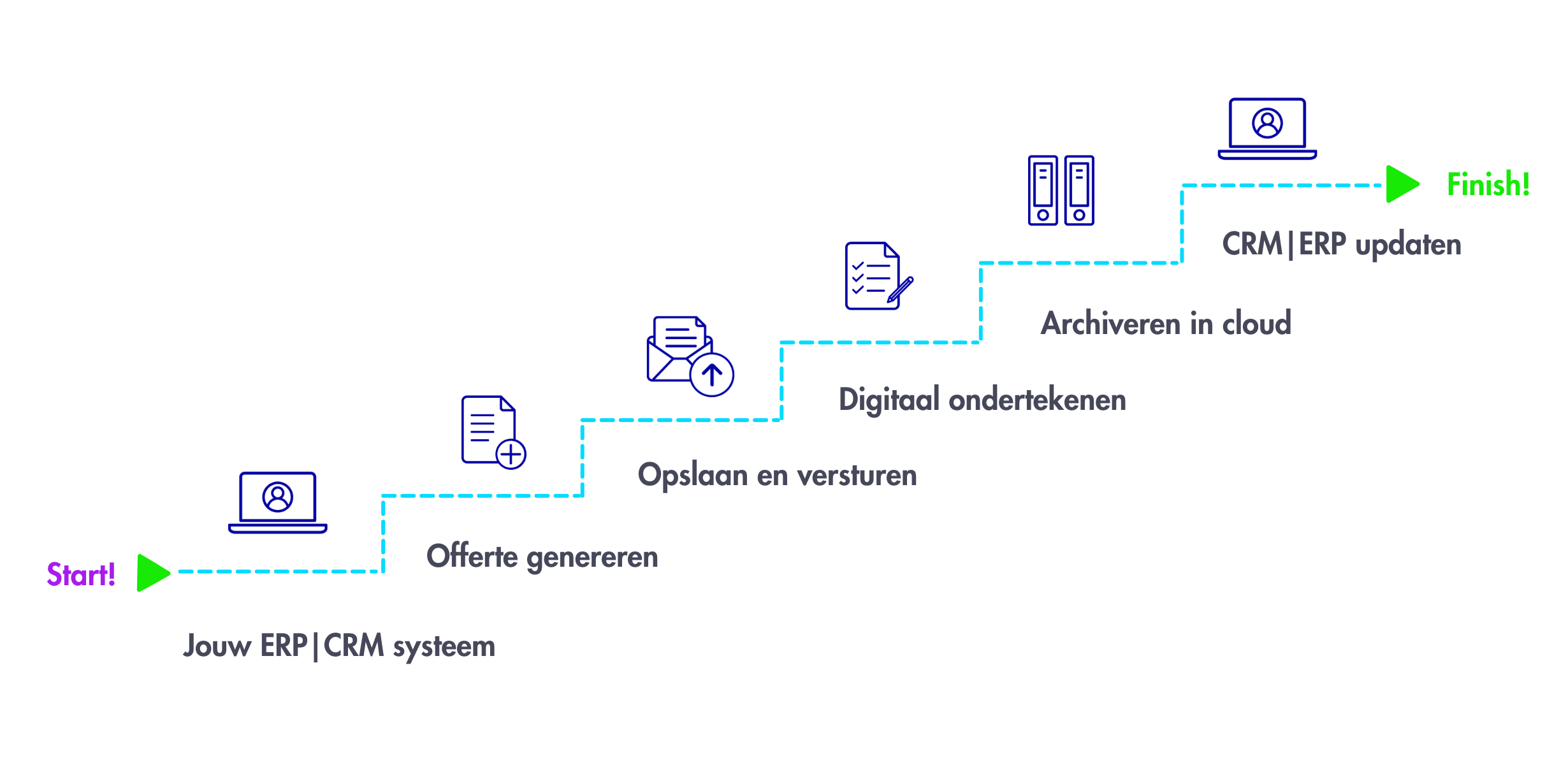 DocuFlow: documentproces offerte